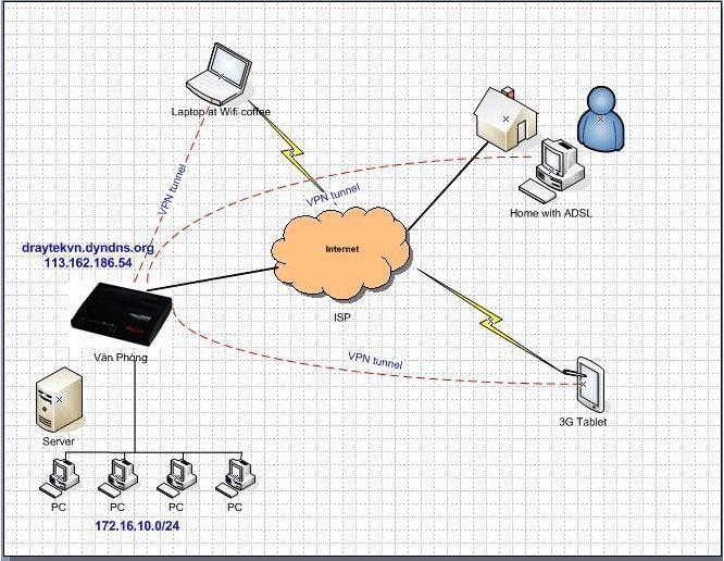 Hướng dẫn kết nối với máy tính công ty từ xa
