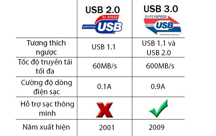 Cổng usb 3.0 là gì